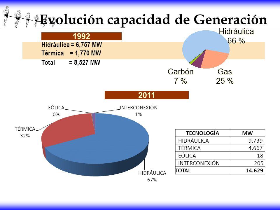 Evolución capacidad de Generación