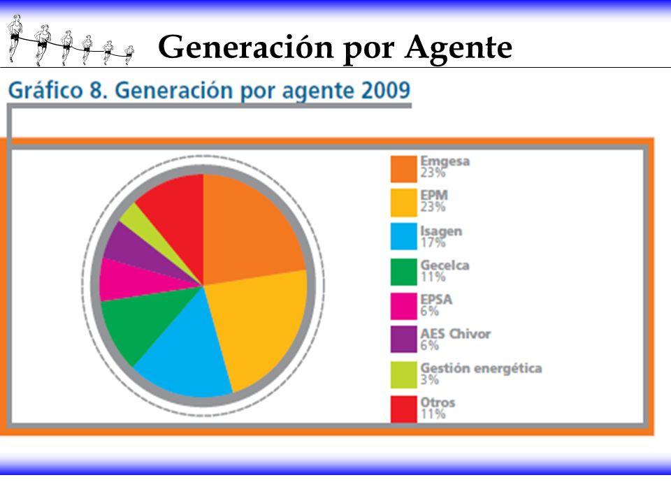 Generación por Agente