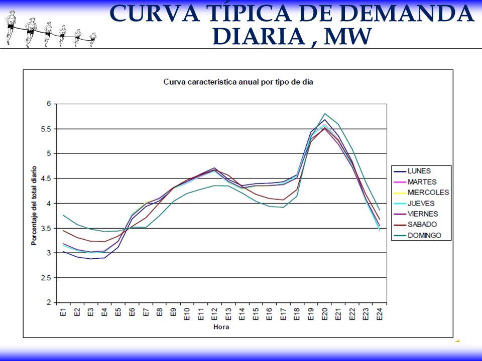 CURVA TÍPICA DE DEMANDA DIARIA , MW