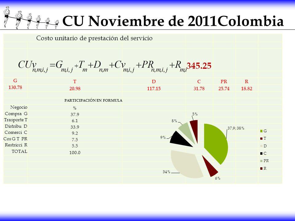 CU Noviembre de 2011Colombia