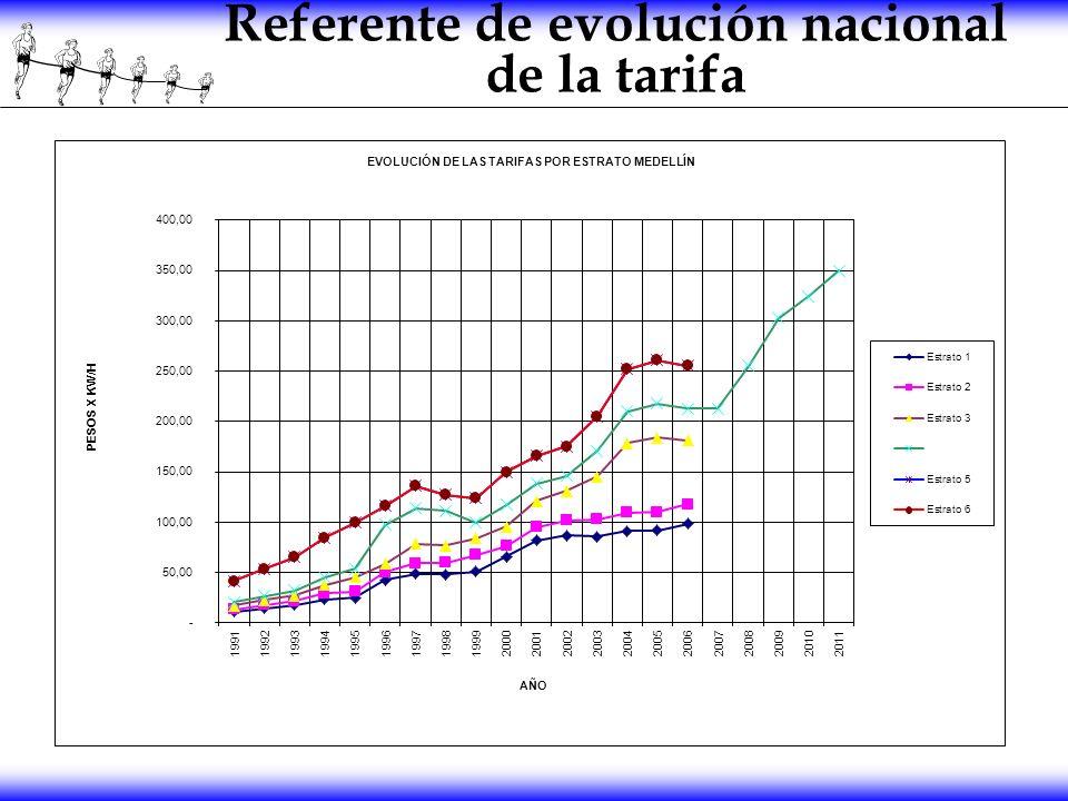 Referente de evolución nacional de la tarifa