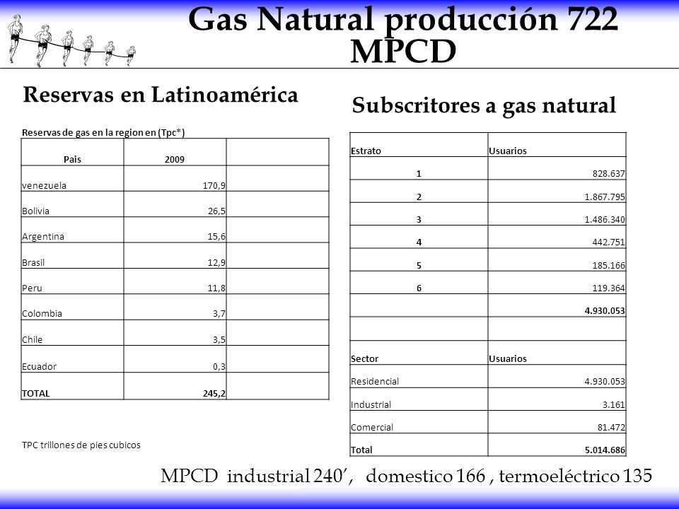 Gas Natural producción 722 MPCD