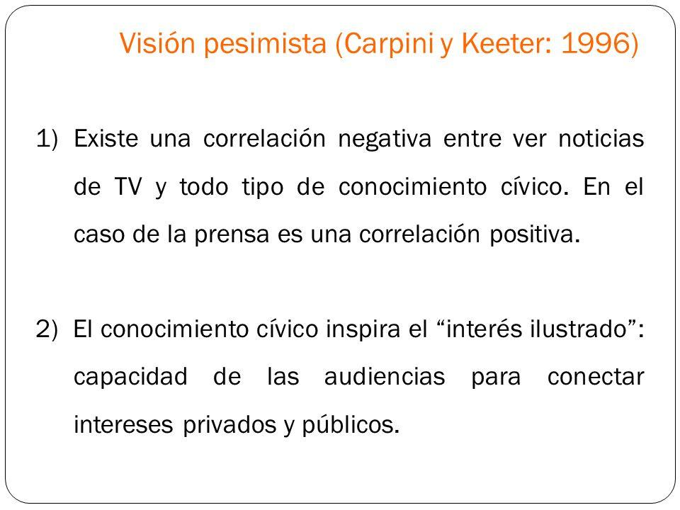 Visión pesimista (Carpini y Keeter: 1996)