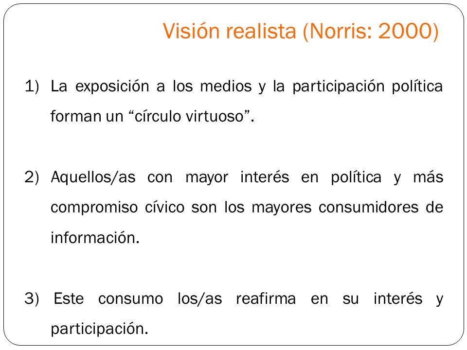 Visión realista (Norris: 2000)