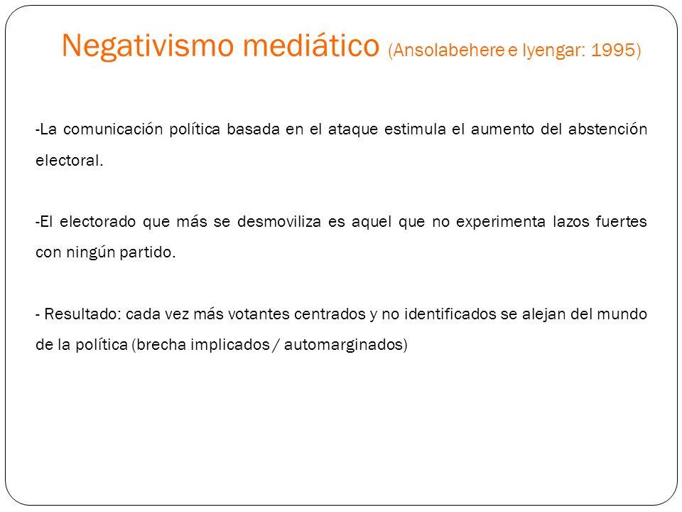 Negativismo mediático (Ansolabehere e Iyengar: 1995)