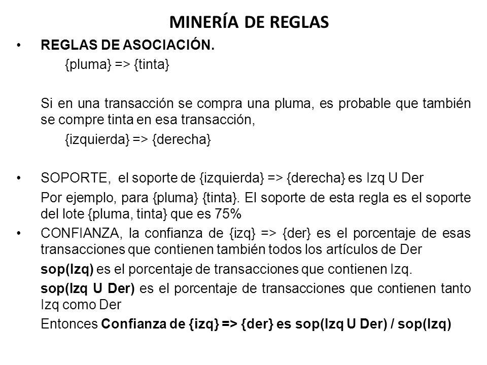 MINERÍA DE REGLAS REGLAS DE ASOCIACIÓN. {pluma} => {tinta}