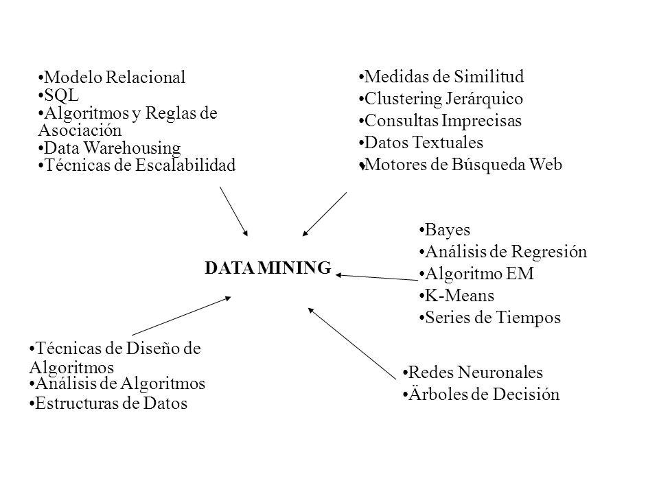 Modelo RelacionalSQL. Algoritmos y Reglas de Asociación. Data Warehousing. Técnicas de Escalabilidad.