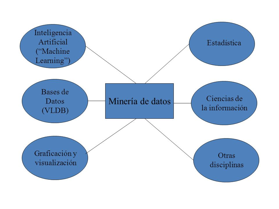 Minería de datos Inteligencia Artificial ( Machine Estadística
