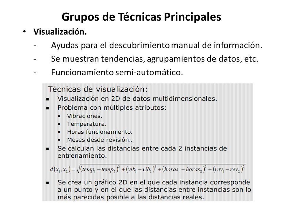Grupos de Técnicas Principales