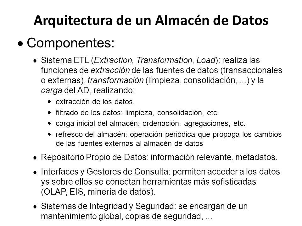Arquitectura de un Almacén de Datos