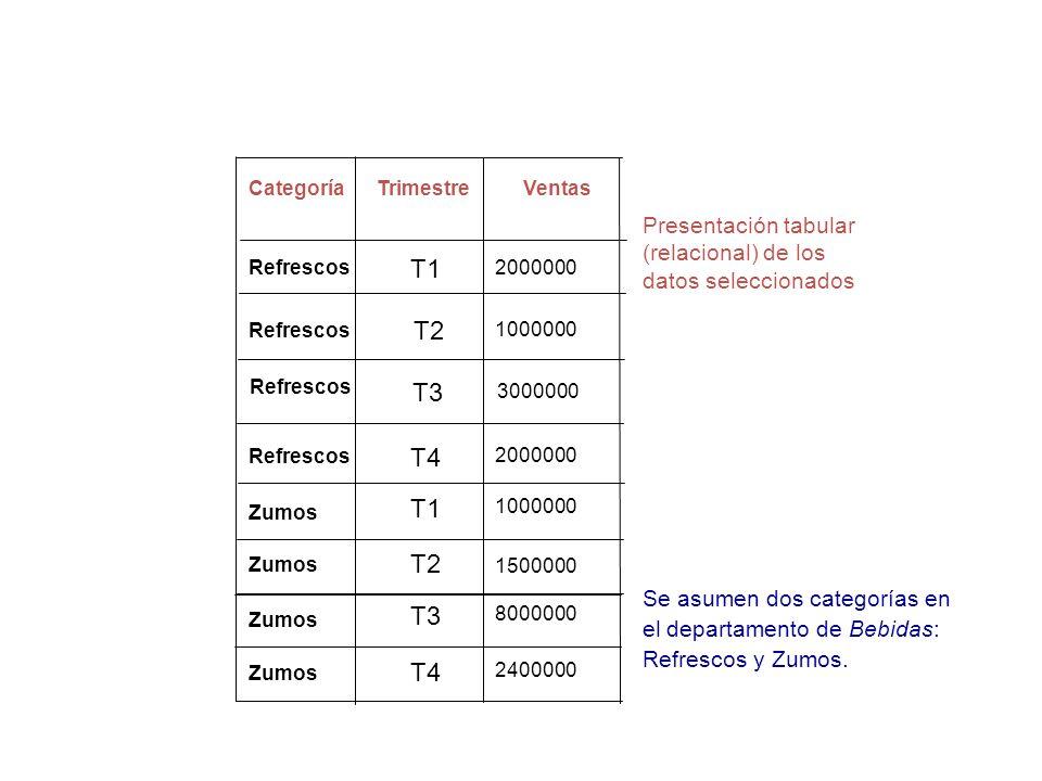 Categoría Trimestre. Ventas. Presentación tabular (relacional) de los datos seleccionados. Refrescos.