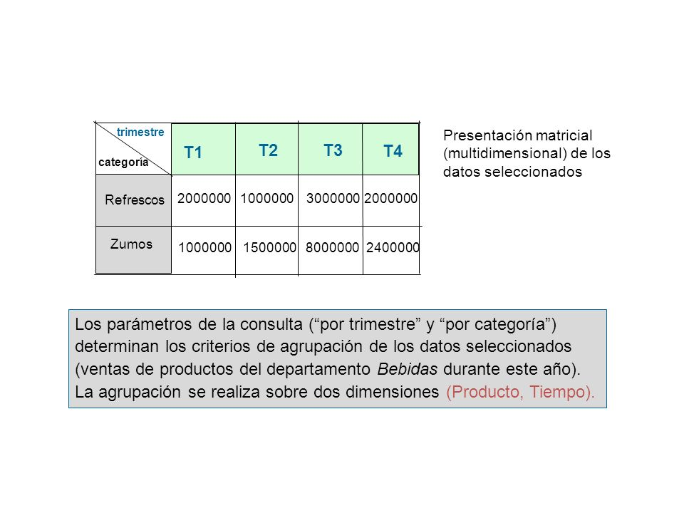 trimestrePresentación matricial (multidimensional) de los datos seleccionados. T1. T2. T3. T4. categoría.