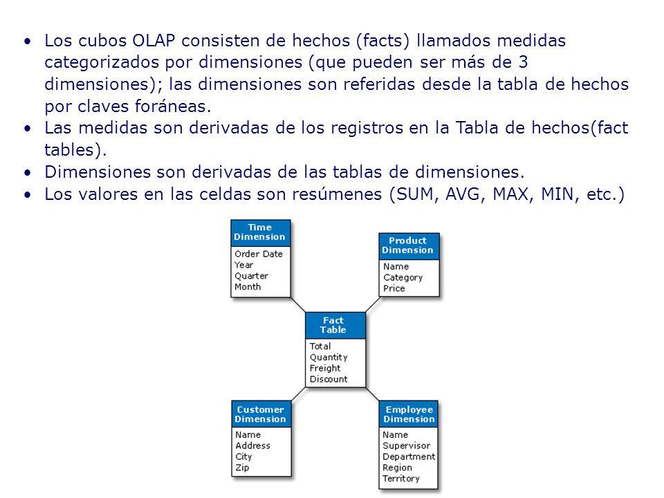 Los cubos OLAP consisten de hechos (facts) llamados medidas categorizados por dimensiones (que pueden ser más de 3 dimensiones); las dimensiones son referidas desde la tabla de hechos por claves foráneas.