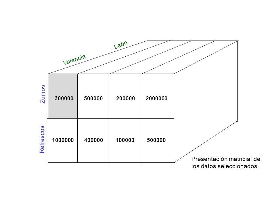 Presentación matricial de los datos seleccionados.