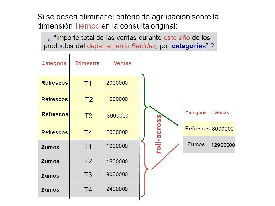 Si se desea eliminar el criterio de agrupación sobre la dimensión Tiempo en la consulta original: