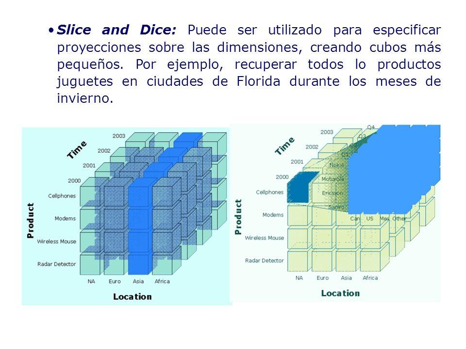 Slice and Dice: Puede ser utilizado para especificar proyecciones sobre las dimensiones, creando cubos más pequeños.