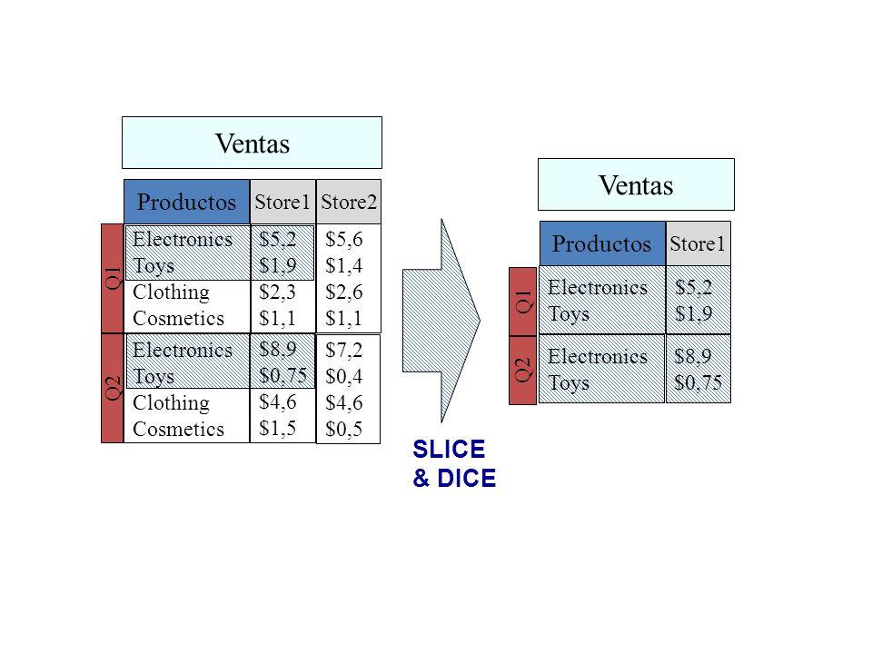 Ventas Ventas Productos Productos SLICE & DICE Store1 Store2
