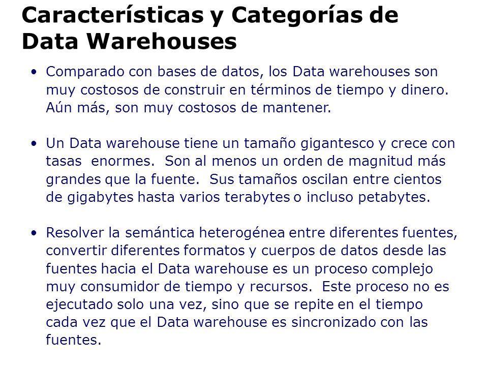 Características y Categorías de Data Warehouses