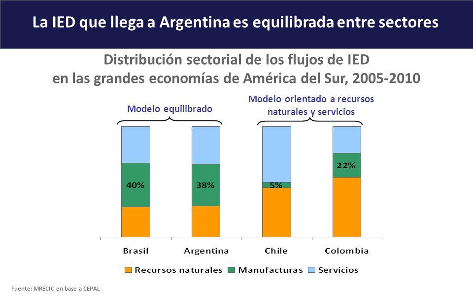 La IED que llega a Argentina es equilibrada entre sectores