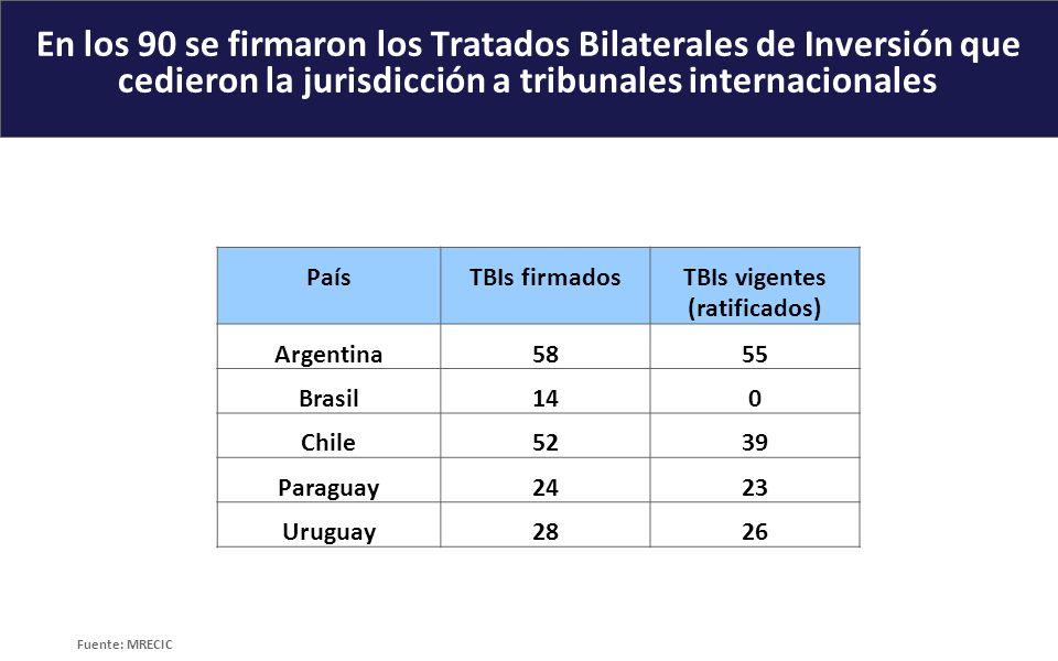 TBIs vigentes (ratificados)