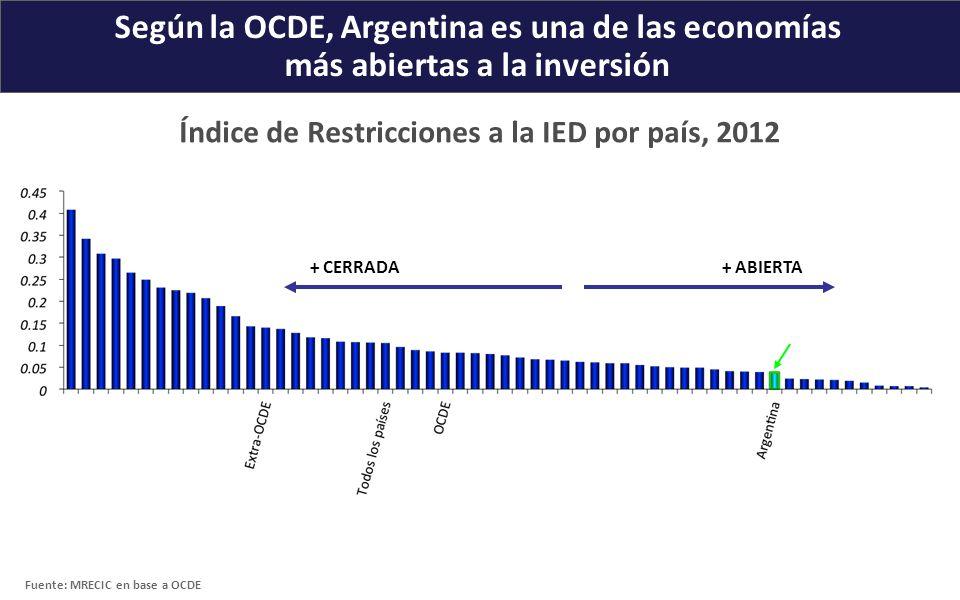 Fuente: MRECIC en base a OCDE