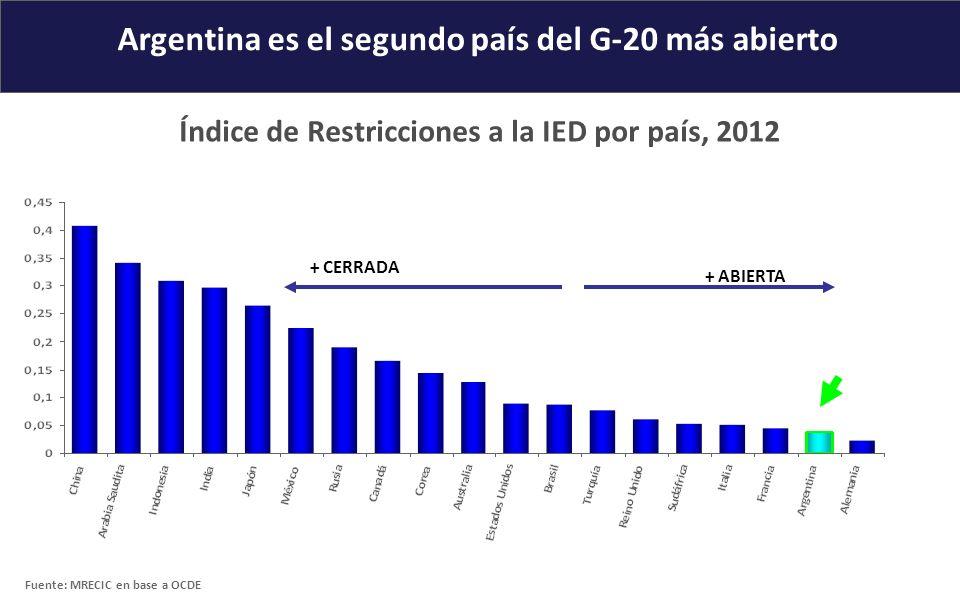 Argentina es el segundo país del G-20 más abierto