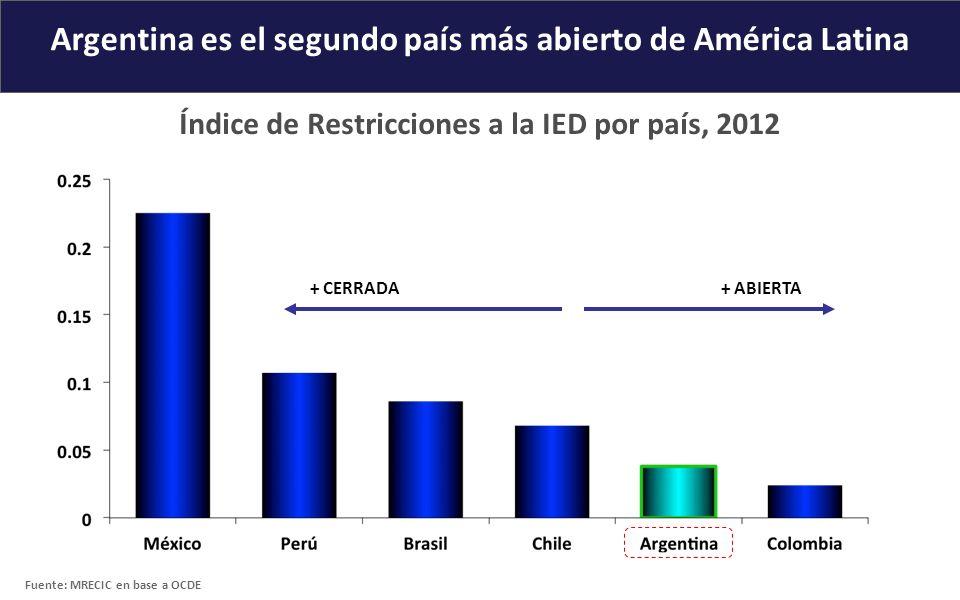 Argentina es el segundo país más abierto de América Latina