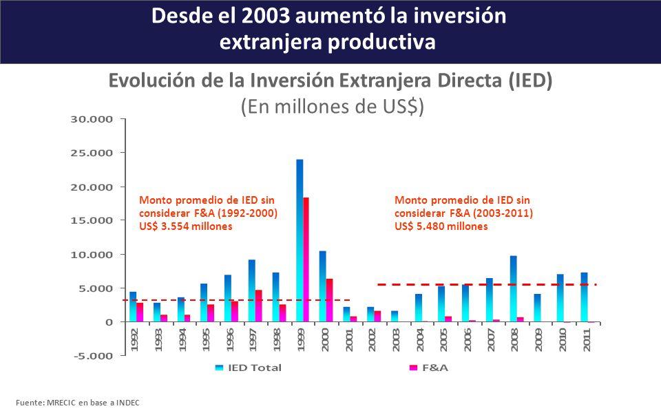 Desde el 2003 aumentó la inversión extranjera productiva