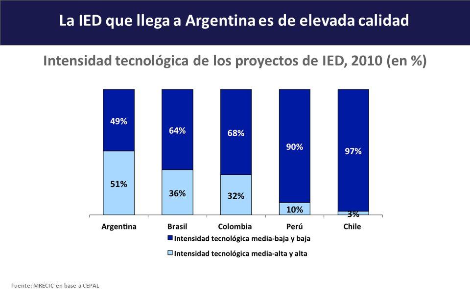 La IED que llega a Argentina es de elevada calidad