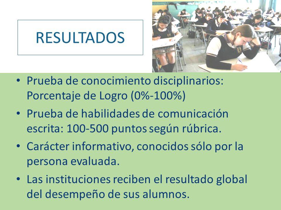 RESULTADOS Prueba de conocimiento disciplinarios: Porcentaje de Logro (0%-100%)