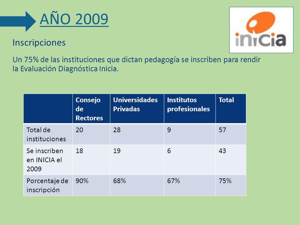 AÑO 2009 Inscripciones. Un 75% de las instituciones que dictan pedagogía se inscriben para rendir la Evaluación Diagnóstica Inicia.