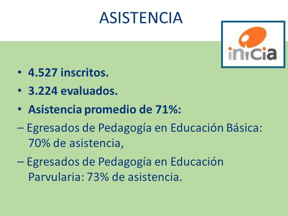 ASISTENCIA 4.527 inscritos. 3.224 evaluados.