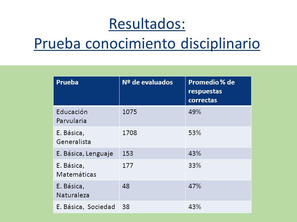 Resultados: Prueba conocimiento disciplinario