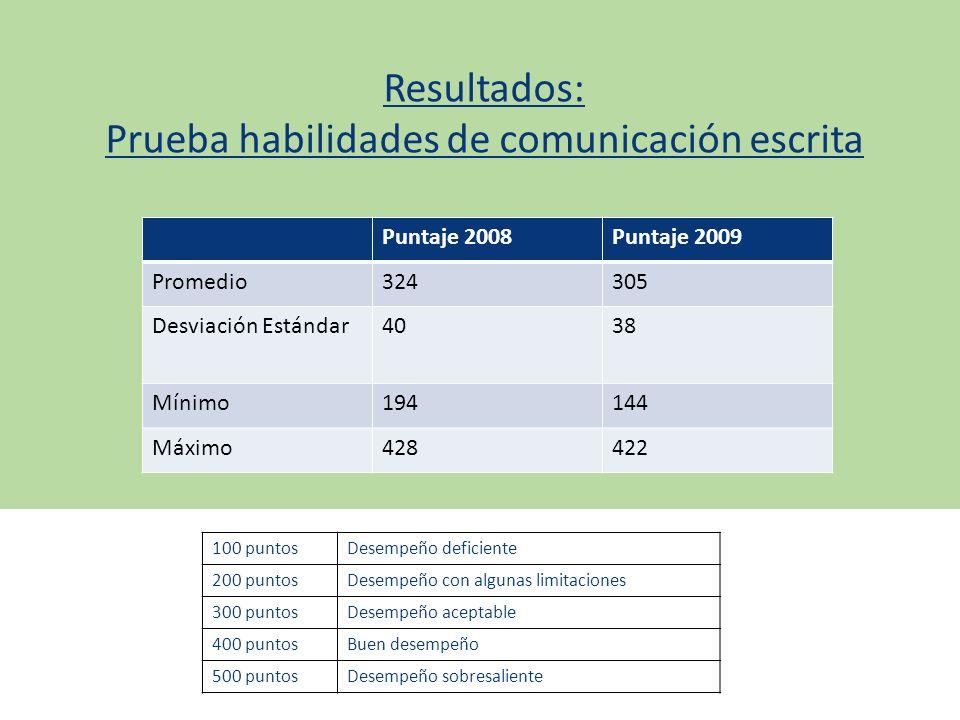 Resultados: Prueba habilidades de comunicación escrita