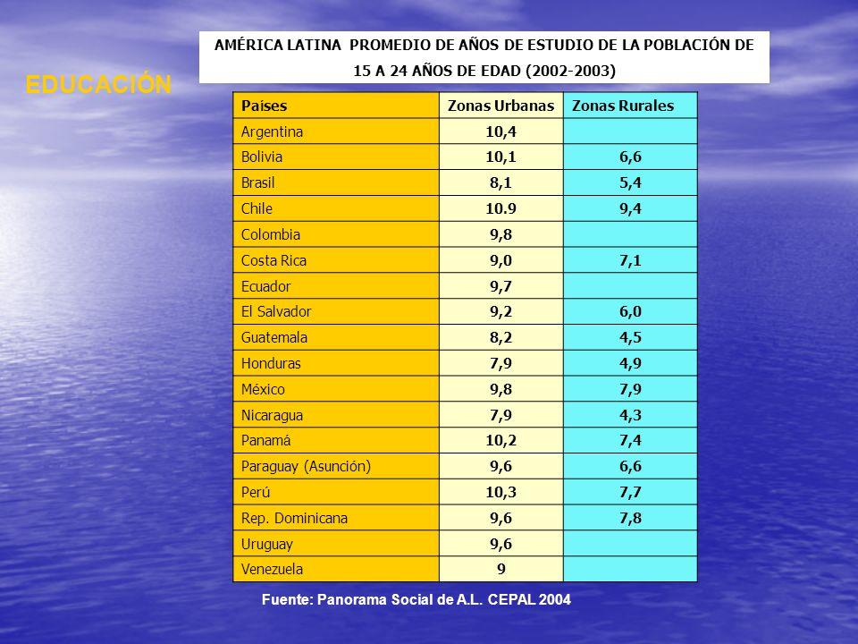 AMÉRICA LATINA PROMEDIO DE AÑOS DE ESTUDIO DE LA POBLACIÓN DE