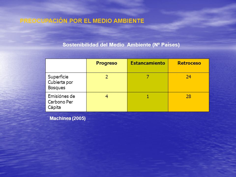 Sostenibilidad del Medio Ambiente (Nº Países)