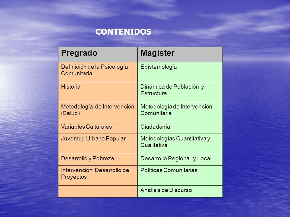 CONTENIDOS Pregrado Magíster Definición de la Psicología Comunitaria