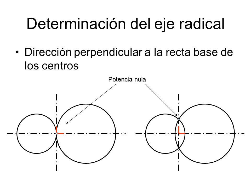 Determinación del eje radical