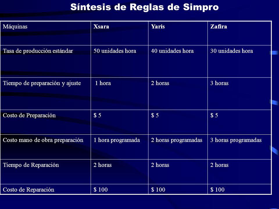 Síntesis de Reglas de Simpro
