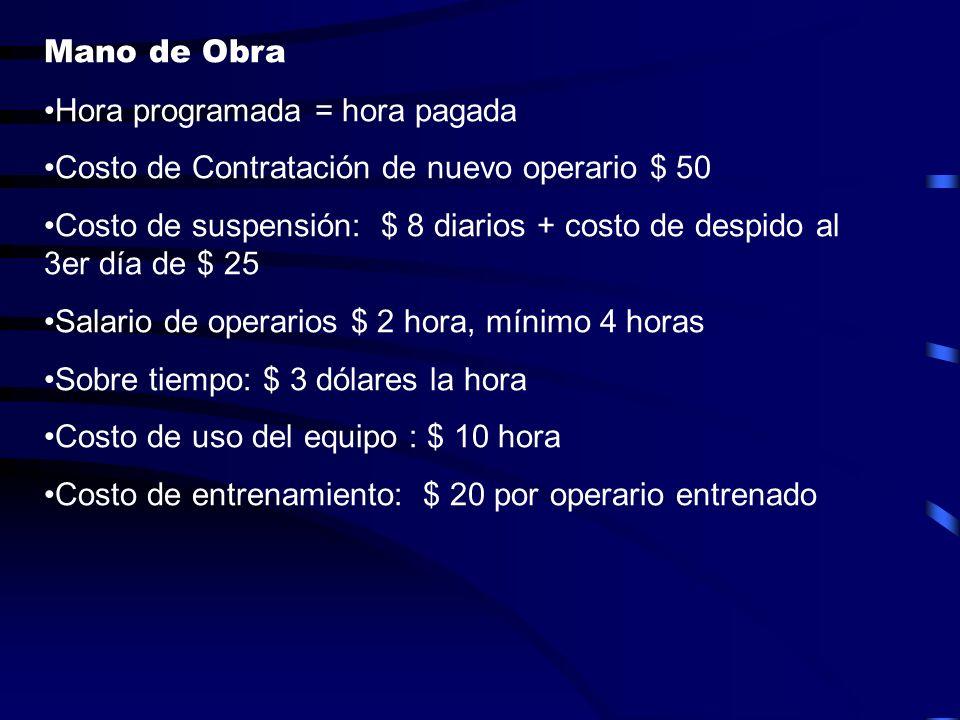 Mano de Obra Hora programada = hora pagada. Costo de Contratación de nuevo operario $ 50.