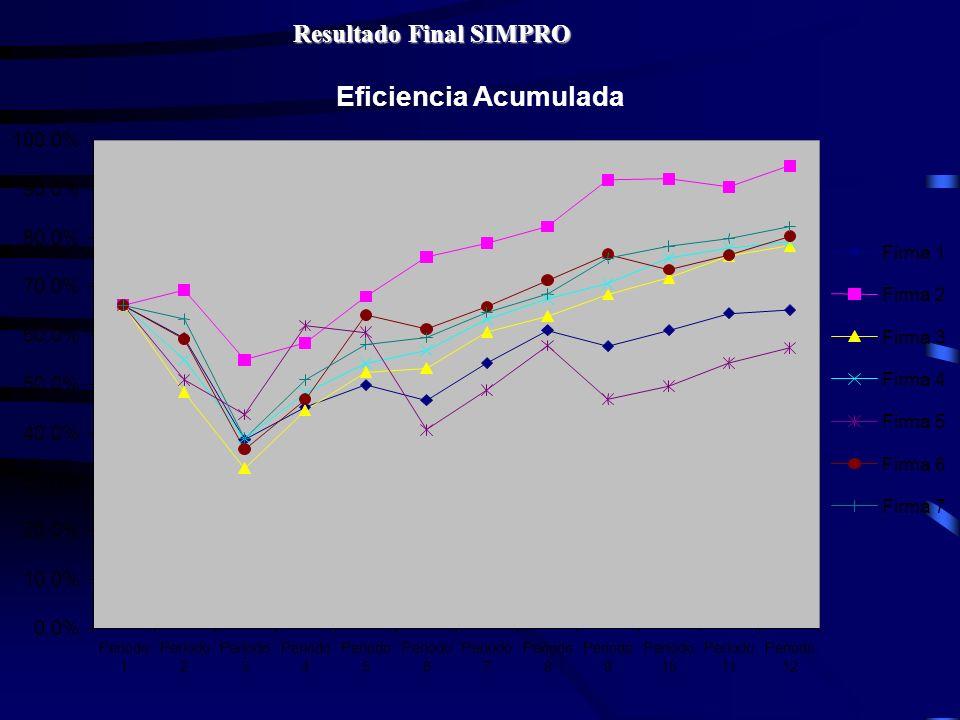 Eficiencia Acumulada Resultado Final SIMPRO 100.0% 90.0% 80.0% 70.0%