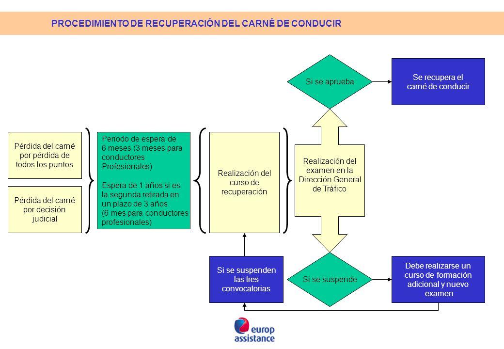PROCEDIMIENTO DE RECUPERACIÓN DEL CARNÉ DE CONDUCIR