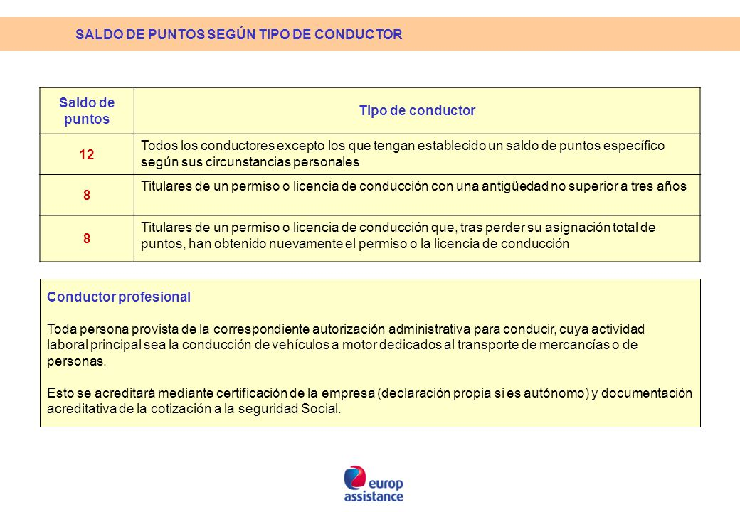 SALDO DE PUNTOS SEGÚN TIPO DE CONDUCTOR