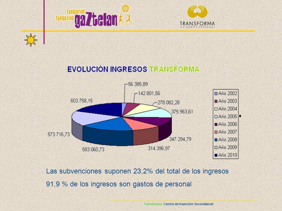 Las subvenciones suponen 23,2% del total de los ingresos