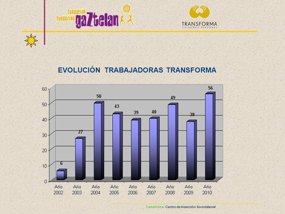 EVOLUCIÓN TRABAJADORAS TRANSFORMA