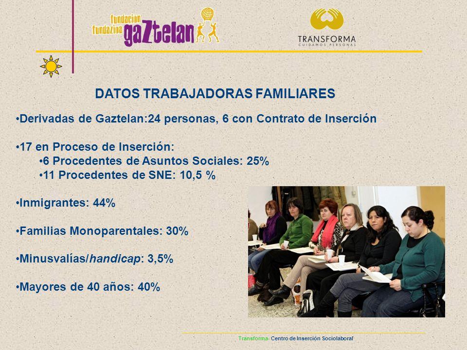 DATOS TRABAJADORAS FAMILIARES