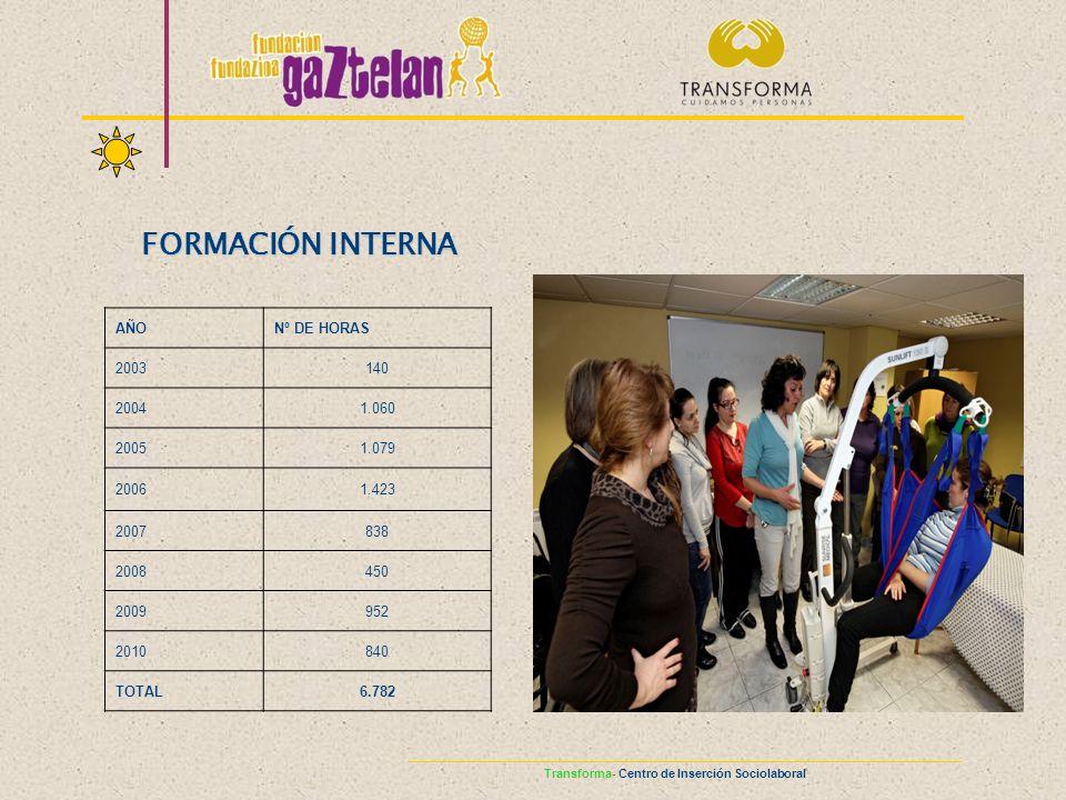 FORMACIÓN INTERNA Logros
