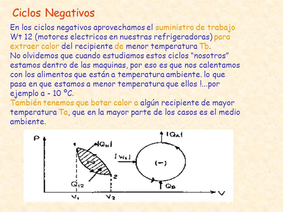 Ciclos Negativos