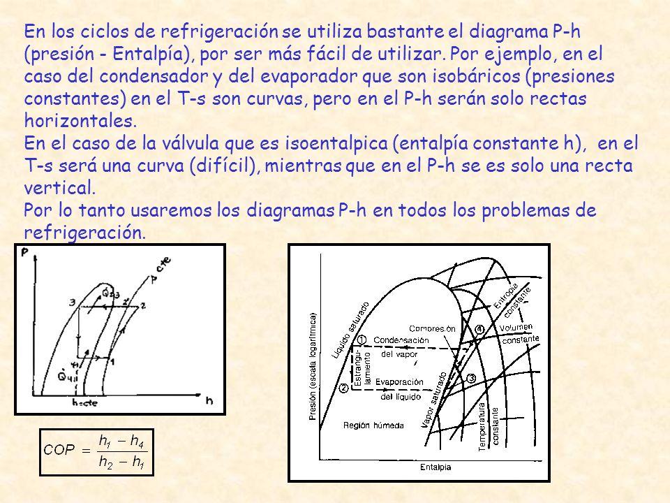 En los ciclos de refrigeración se utiliza bastante el diagrama P-h (presión - Entalpía), por ser más fácil de utilizar. Por ejemplo, en el caso del condensador y del evaporador que son isobáricos (presiones constantes) en el T-s son curvas, pero en el P-h serán solo rectas horizontales.