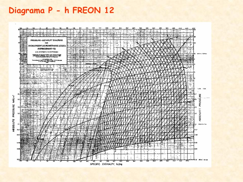 Diagrama P - h FREON 12